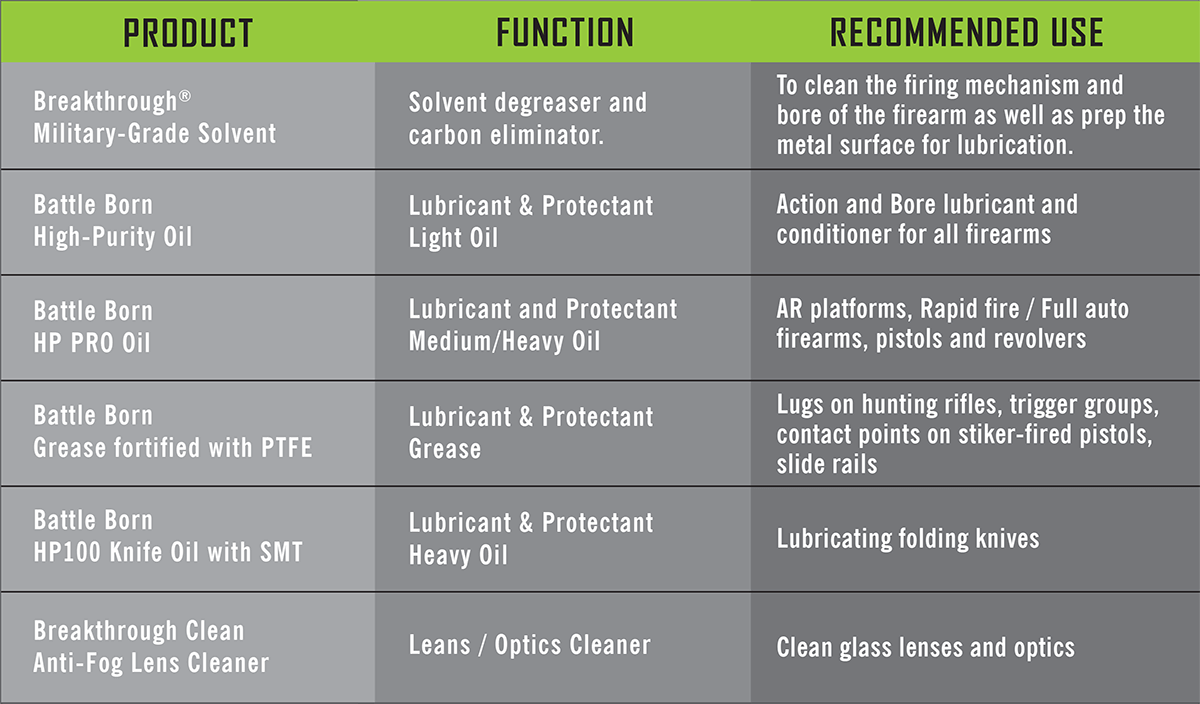 Breakthrough Clean Technology Gun Cleaning Product Usage Guide